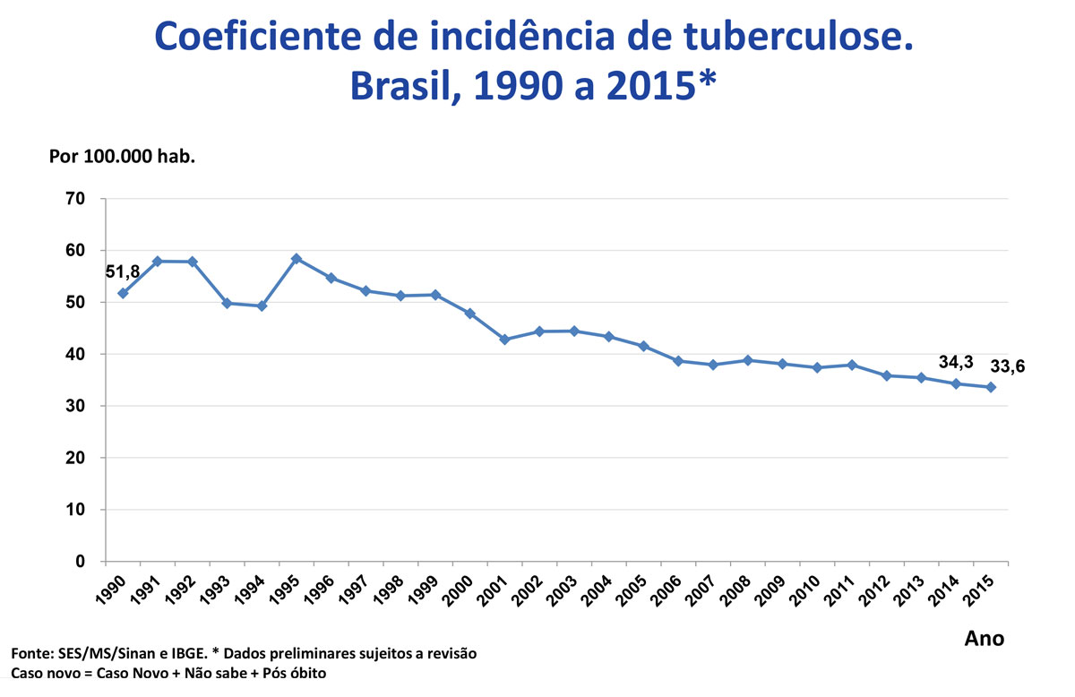 coef incidencia tuberculose 1990 2015