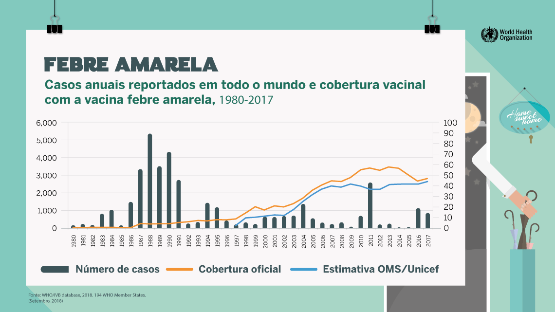 febre amarela global 1980-2017