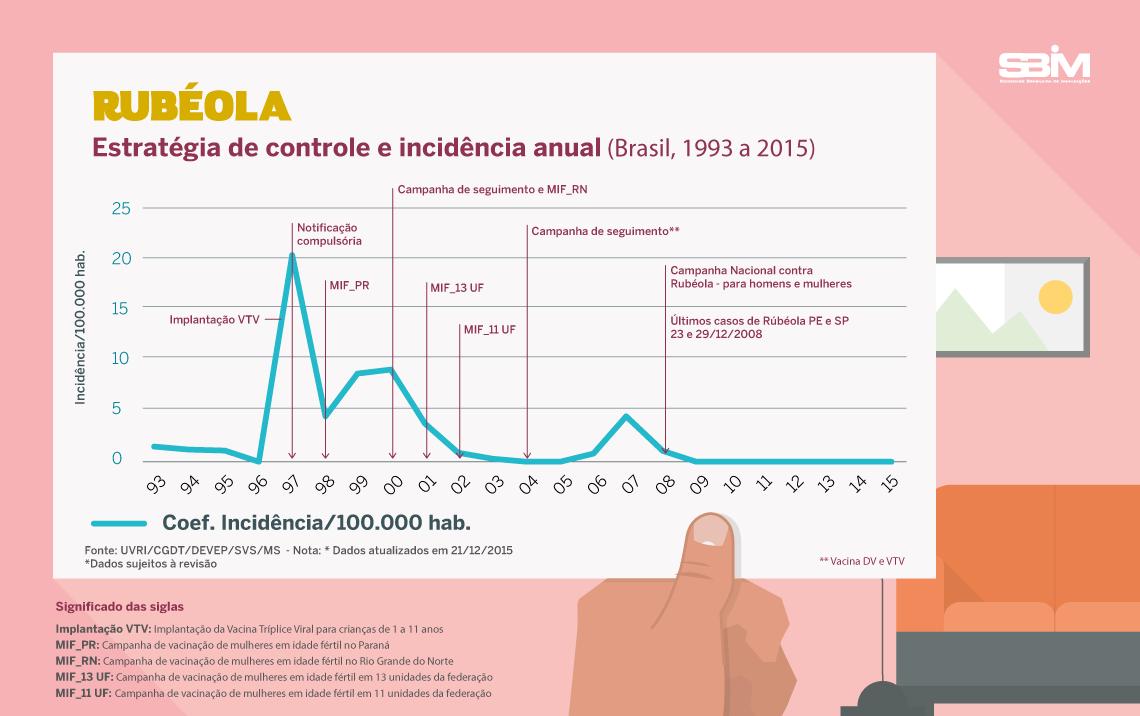 rubeola incid brasil 1993 2015