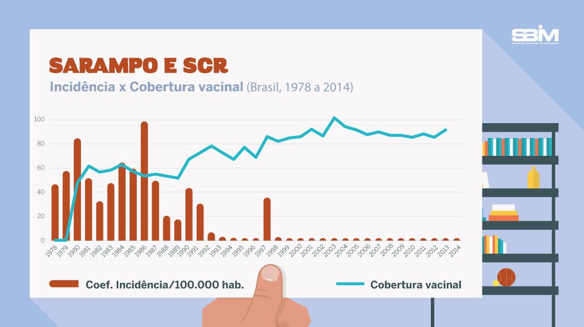 Sarampo e SCR - Incidência x cobertura vacinal (Brasil, 1978 a 2014).